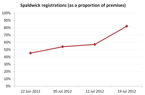 Chart showing the growth in Spaldwick superfast broadband registrations