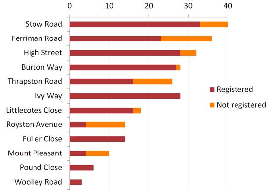 Chart of Spaldwick superfast broadband registrations by street